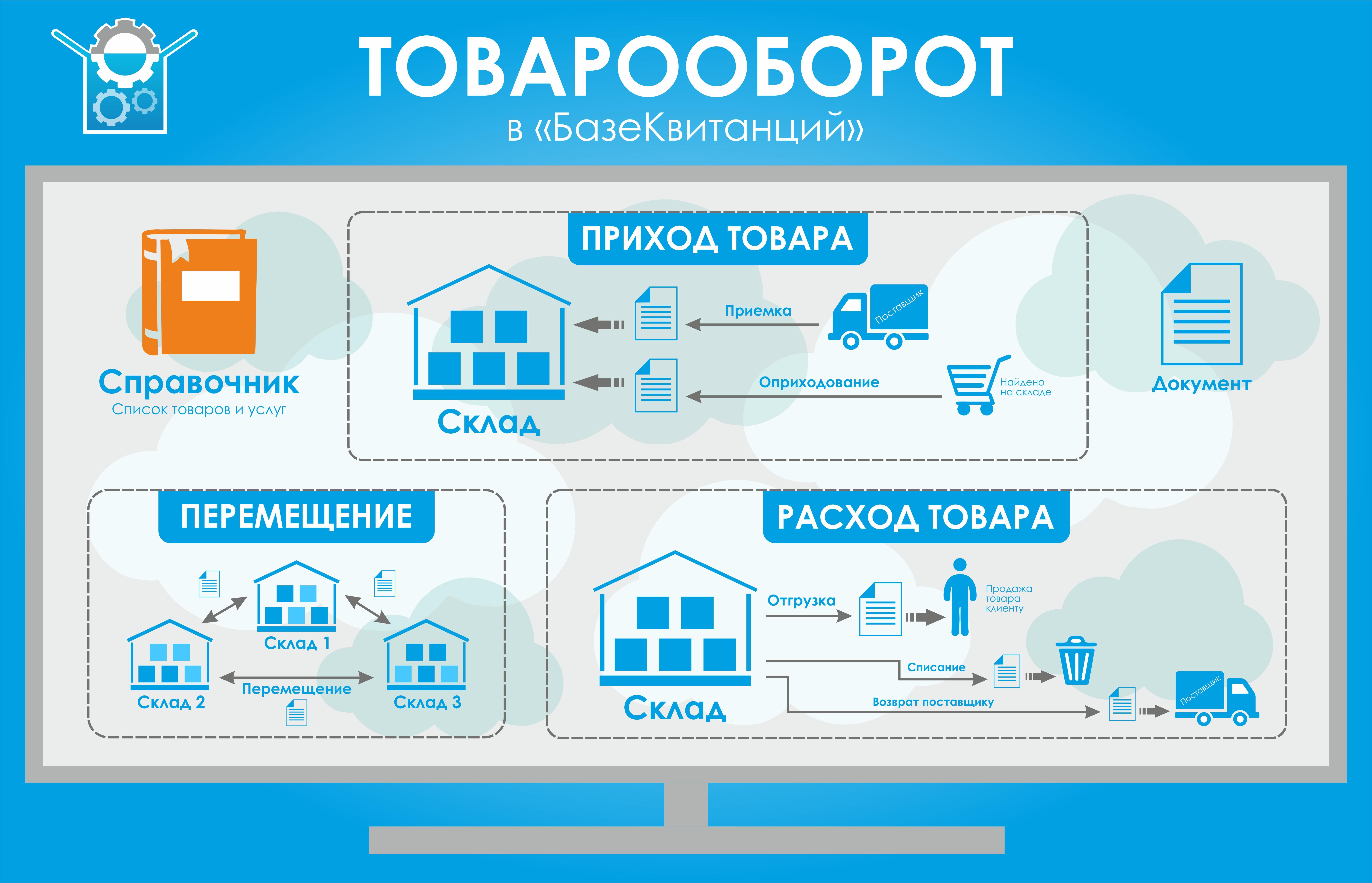 Схемы товародвижения на складе